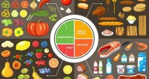 5条囊性纤维化的高脂饮食建议